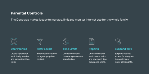 Parental Controls - the Deco app makes it easy to manage, limit and monitor internet use