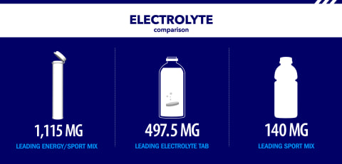 Electrolyte Comparison. Zipfizz has 1,115 mg compared to leading products.