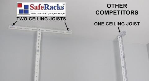 SafeRacks' Advantage