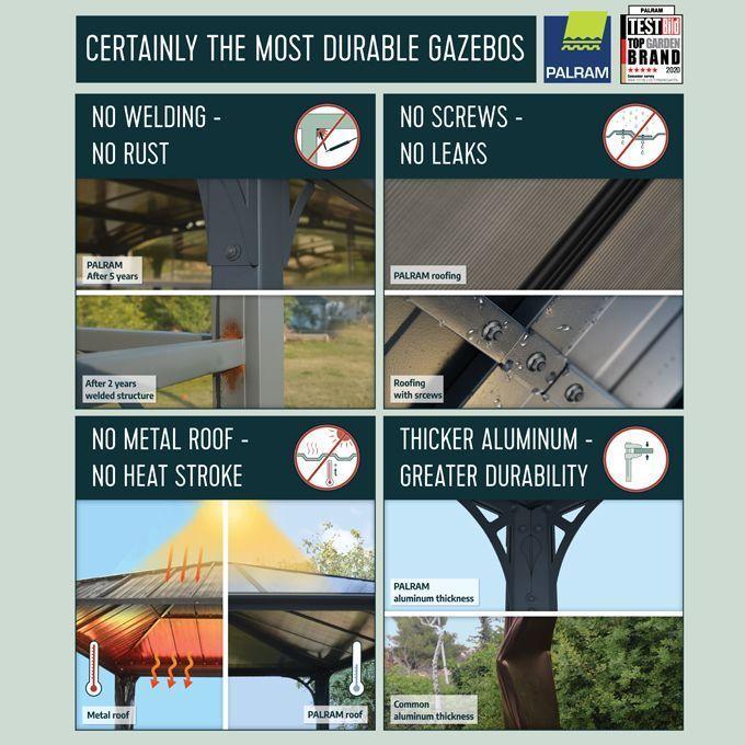 Palram Gazebo's advantages: No Welding - No Rust, No Screws - No Leaks, No Metal Roof - No Heat Stroke, Thicker Aluminum - Greater Durability